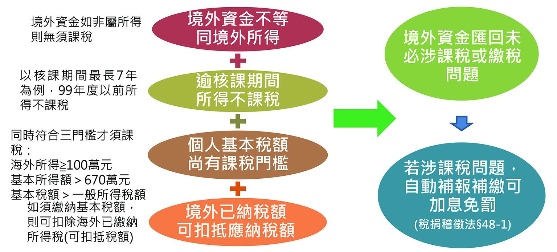 投資台灣06