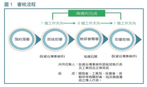 投資台灣02