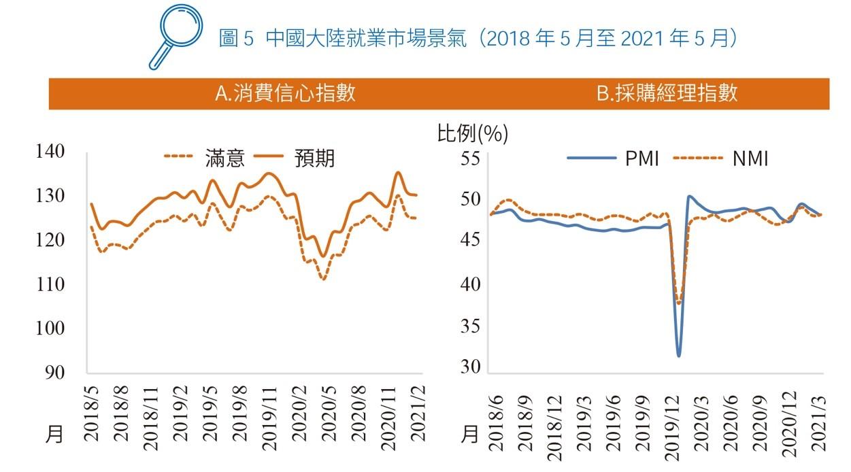 圖5 中國大陸就業市場景氣(2018 年5 月至2021 年5 月)