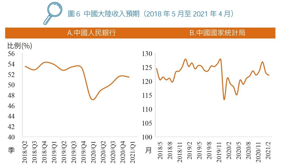 圖6 中國大陸收入預期(2018 年5 月至2021 年4 月)