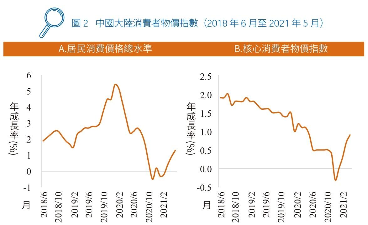 圖2 中國大陸消費者物價指數(2018 年6 月至2021 年5 月)