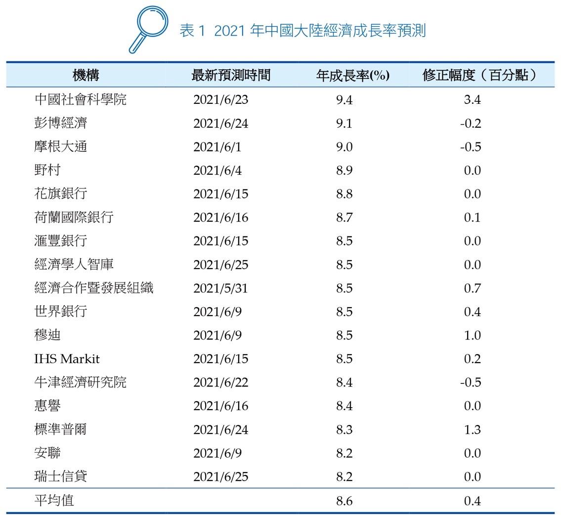 表1 2021 年中國大陸經濟成長率預測