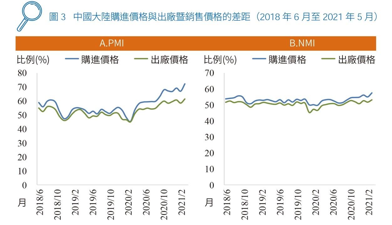 圖3 中國大陸購進價格與出廠暨銷售價格的差距(2018 年6 月至2021 年5 月)