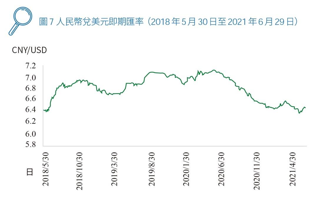 圖7 人民幣兌美元即期匯率(2018年5月30日至2021年6月29日)