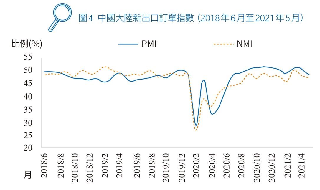 圖4 中國大陸新出口訂單指數(2018年6月至2021年5月)